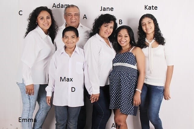 a picture of a labeled family