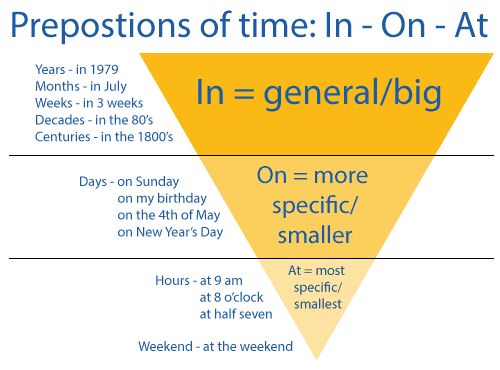 Prepositions of time english grammar lesson with quiz diagram explaining how to use the prepositions of time in on and at ccuart Image collections